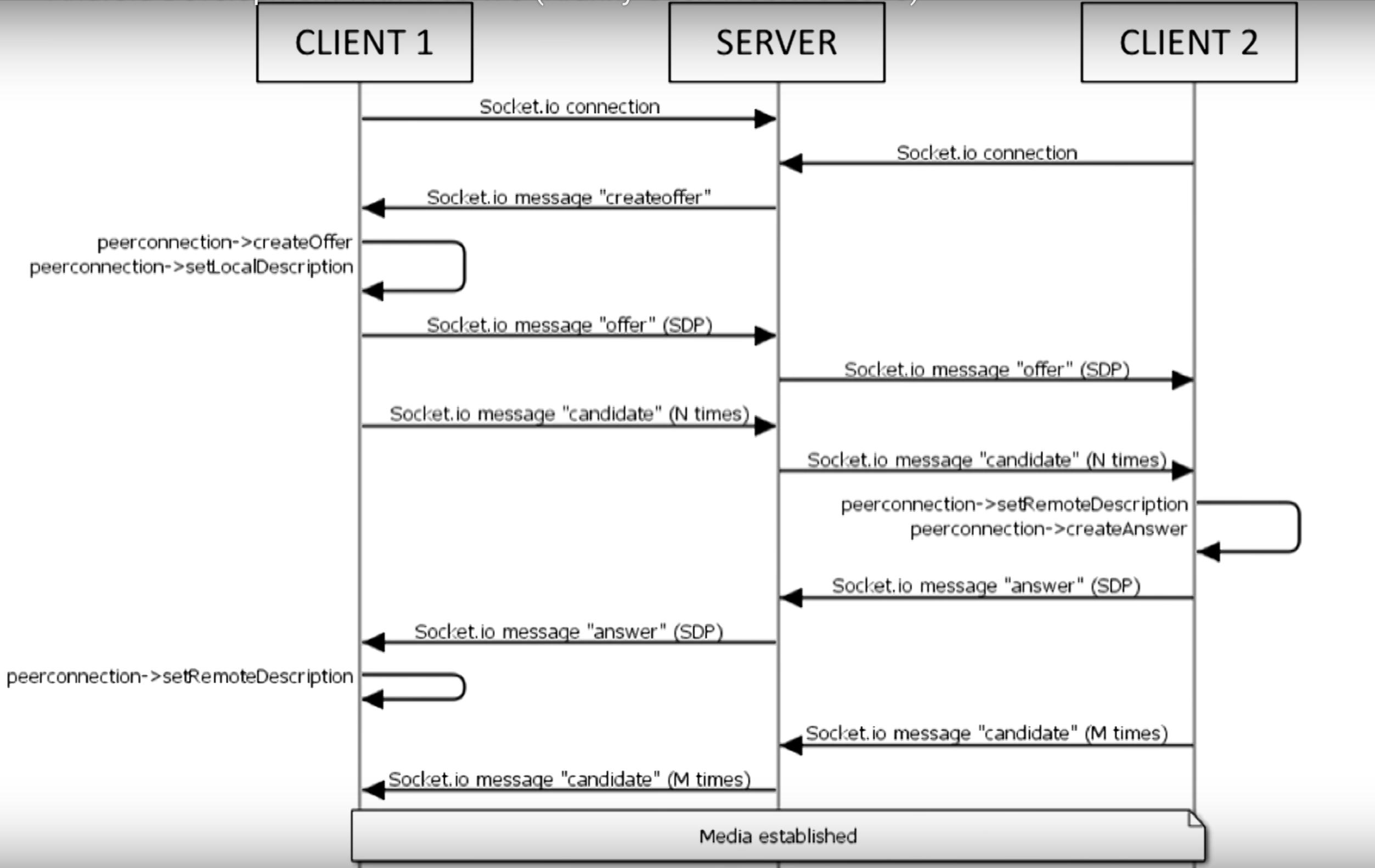 Android] Firebase + WebRTC on Android – Le murmure de Julian